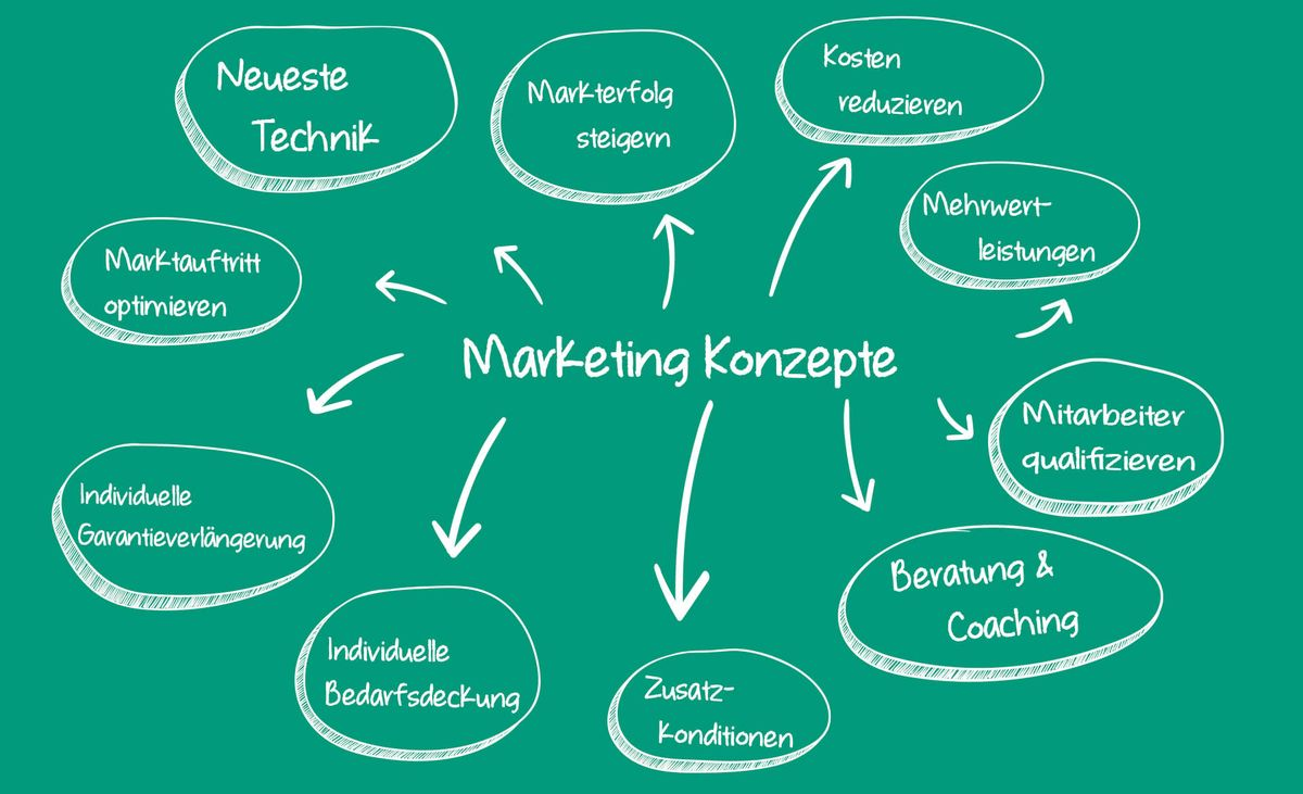 Dienstleistungskompetenz Marketingkonzepte